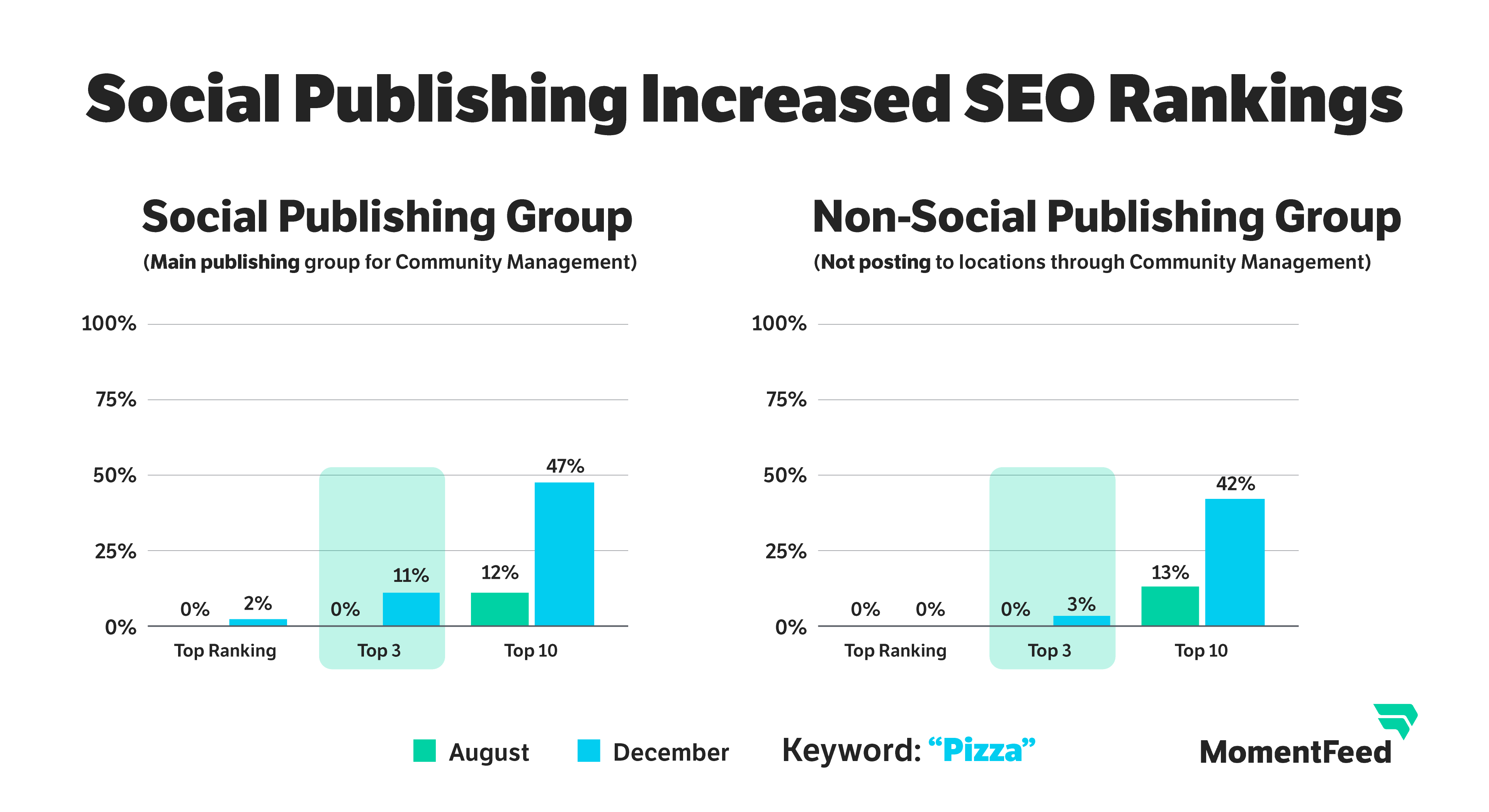 Social Publishing Increased SEO Rankings - side by side comparison