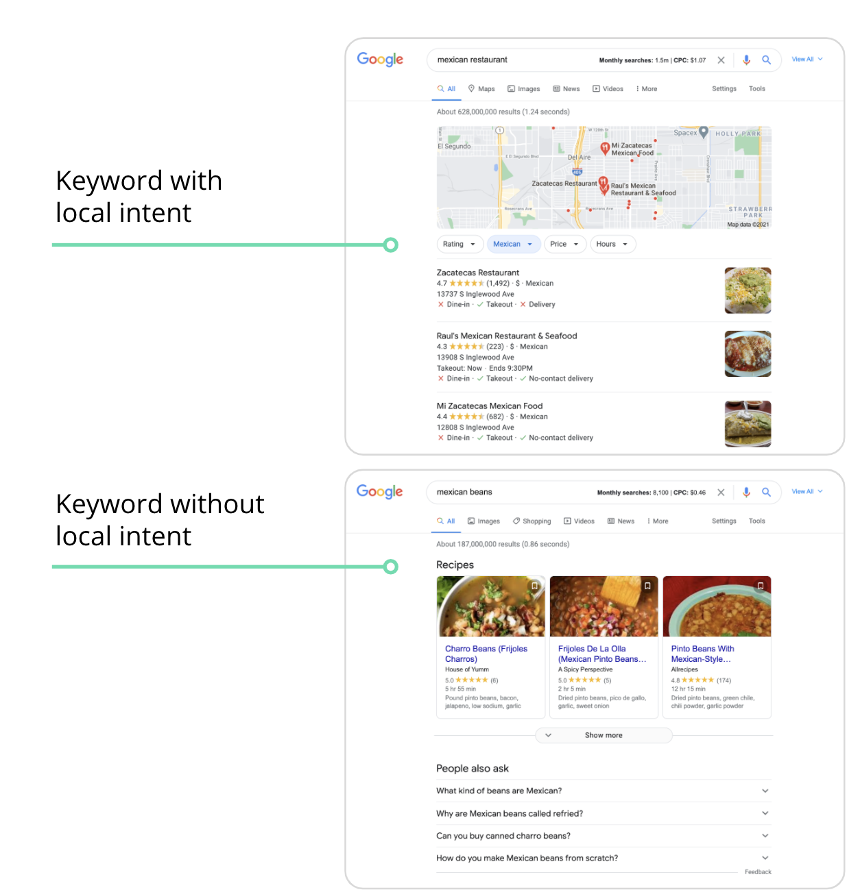 Keywords with local intent
